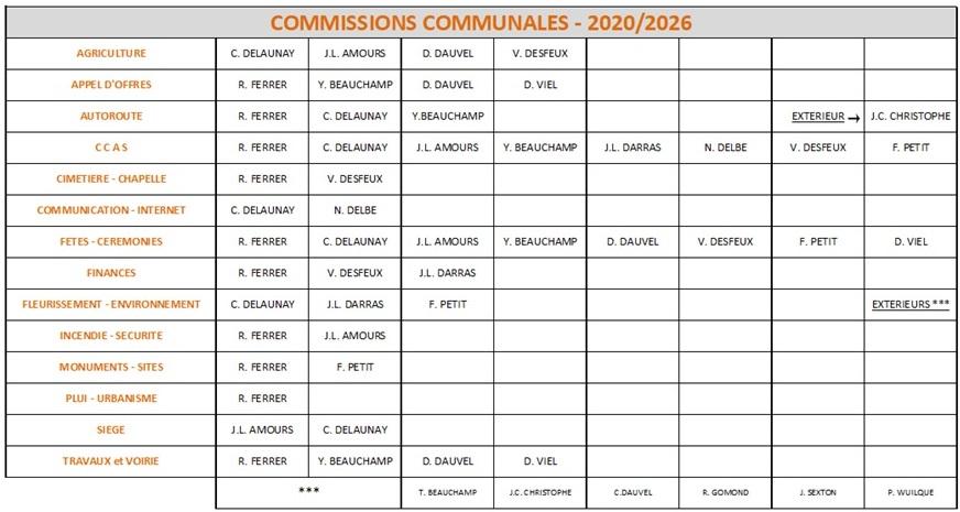 Commission communale
